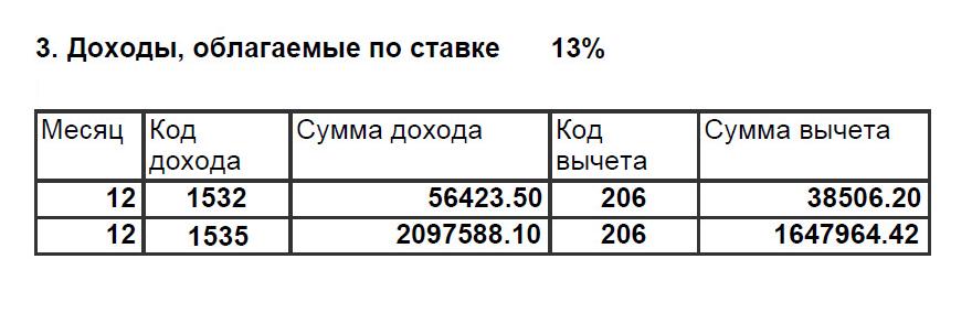 Справка 2-НДФЛ от брокера Б. Код 1532 — это доход по фондовым ПФИ, 1535 — по прочим