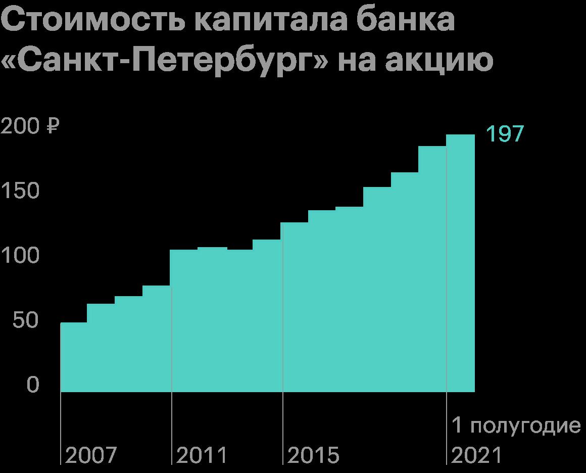 Источник: годовой отчет банка «Санкт-Петербург», стр.28, 31