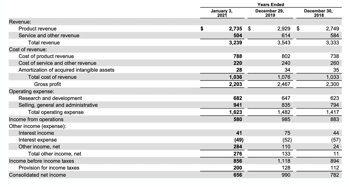 Финансовый результат компании в миллионах долларов. Источник: годовой отчет компании, стр.47(48)