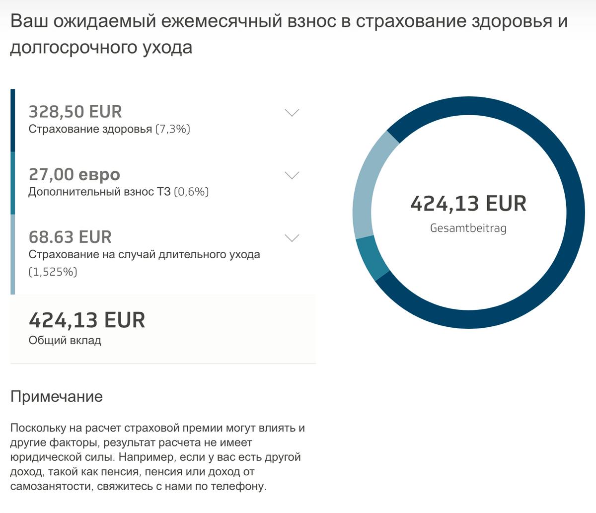 При зарплате 4500€ (387 605<span class=ruble>Р</span>) государственная страховка обойдется в среднем в 424€ (36 464<span class=ruble>Р</span>) в месяц. Но сумма вырастет, когда вы станете старше или если займетесь экстремальным спортом. Источник: tk.de