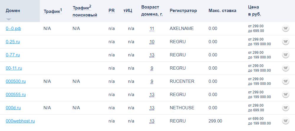 Длясравнения — скриншот сайта другого регистратора. Потенциальный покупатель видит доменные имена полностью и может проверить их историю