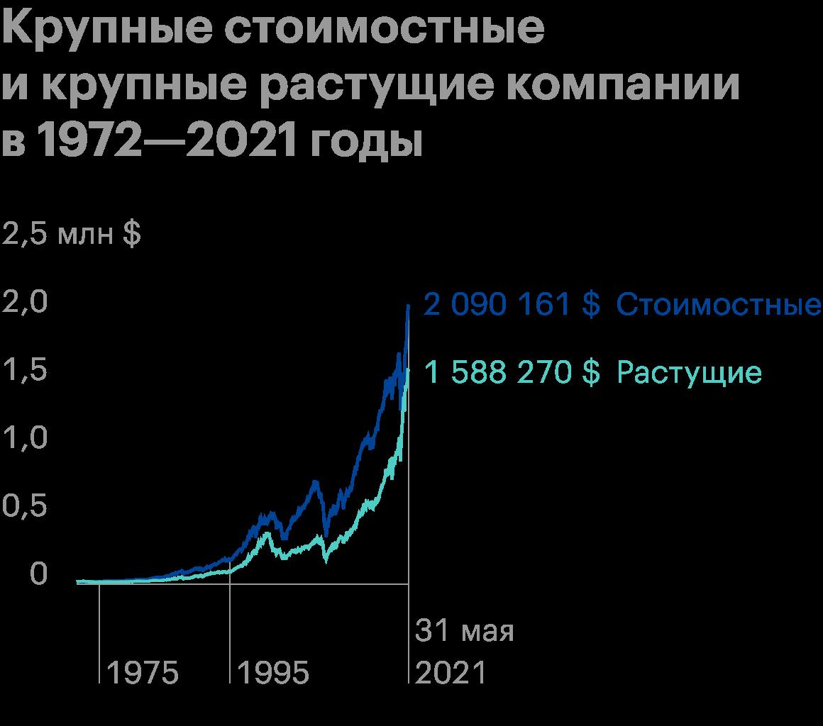 Сравнение крупных стоимостных и крупных растущих компаний в период с 1972 по 2021год привложении 10 000$. Видно, как в последние годы растущие эмитенты сокращают отставание. Источник: Portfolio Visualizer