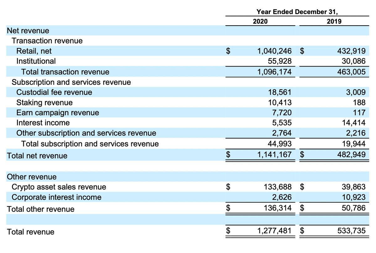 Выручка компании по сегментам в тысячах долларов. Источник: проспект компании, стр.F-25(255)