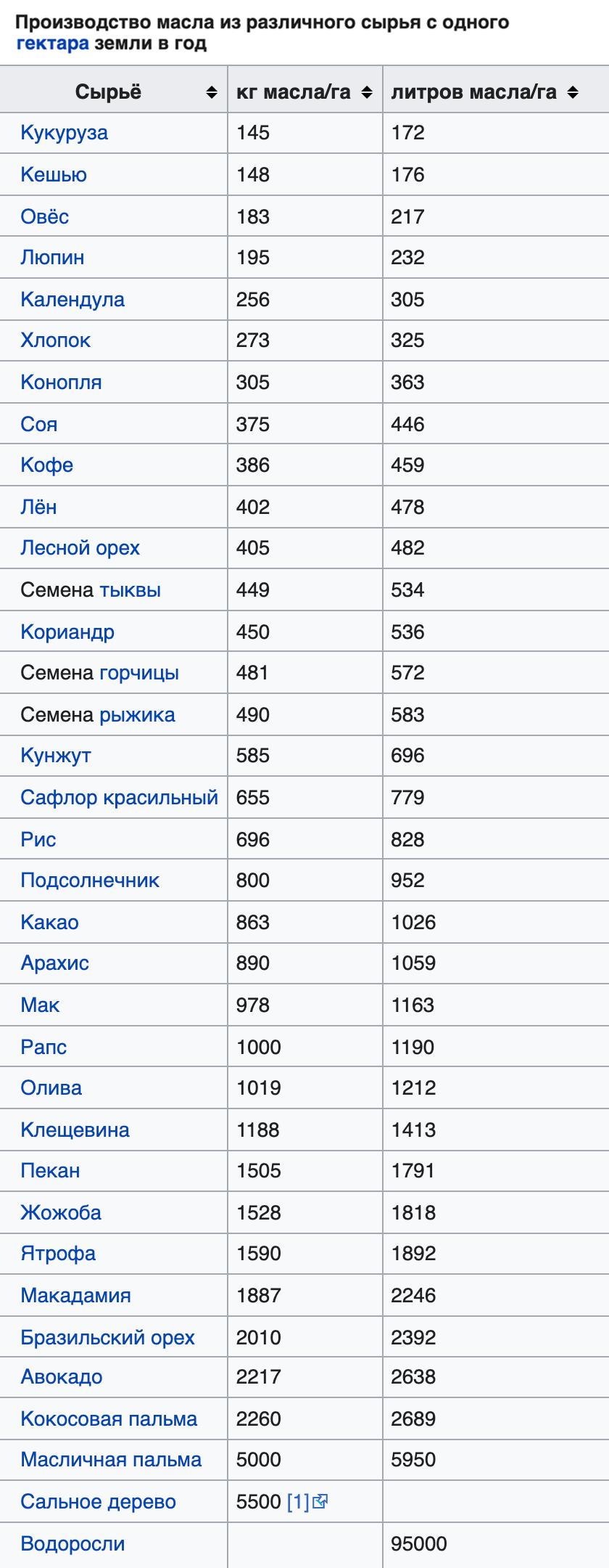 Среднее производство масла из различного сырья. Источник: Википедия