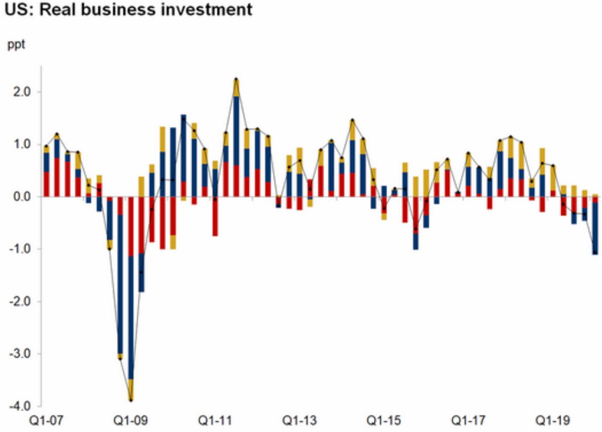Как менялись инвестиции бизнеса в США в процентах по сравнению с аналогичным периодом прошлого года. Красный — здания, синий — оборудование, желтый — интеллектуальная собственность. Источник: The Wall Street Journal