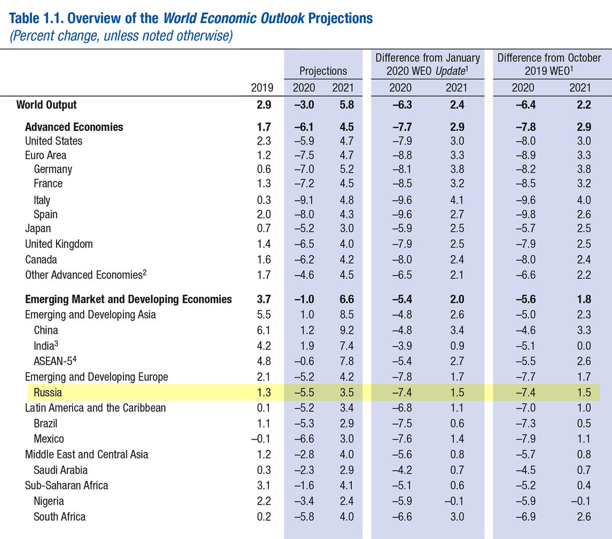 По прогнозам МВФ, в 2020году ВВП России упадет на 5,5% по сравнению с 2019годом