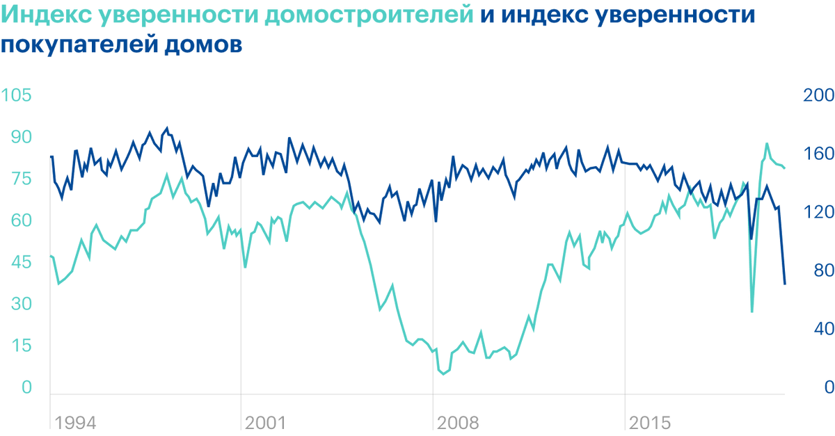 Источник: Daily Shot, There is a disconnect between homebuilder and homebuyer confidence