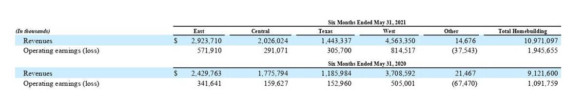 Финансовые показатели компании в сегменте строительства домов по регионам за 6 месяцев. Источник: квартальный отчет компании, стр.12
