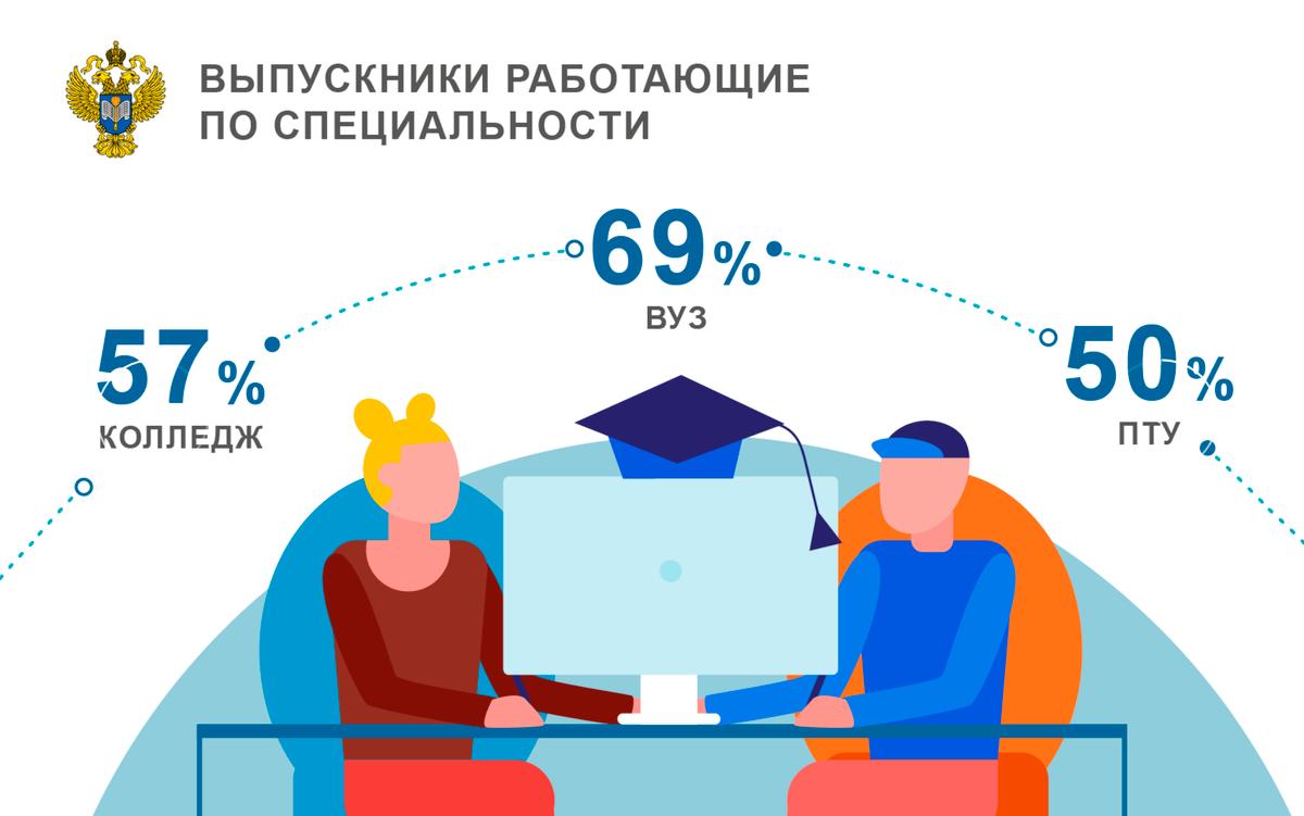 На сайте Росстата есть статистика, сколько человек работает после вуза по специальности. Но в жизни по специальности работает еще меньше выпускников