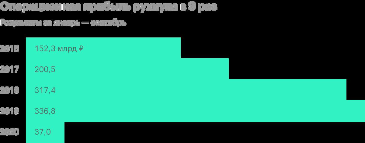 Источник: финансовая отчетность «Газпром-нефти»