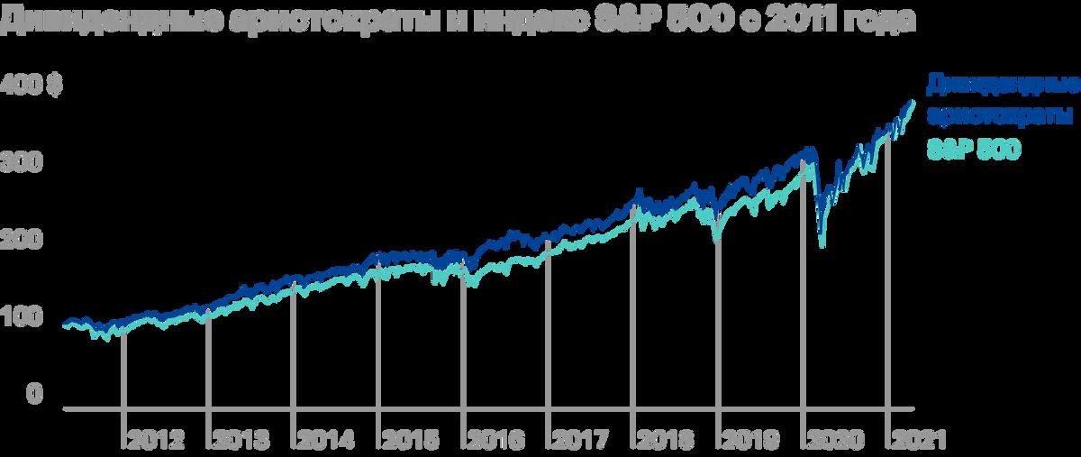 Если взять последние 10 лет, то аристократы также показывали себя лучше S&P;500 — до кризисного 2020года. Затем технологические акции показали экстраординарный рост. Источник: S&P; Dow Jones Indices