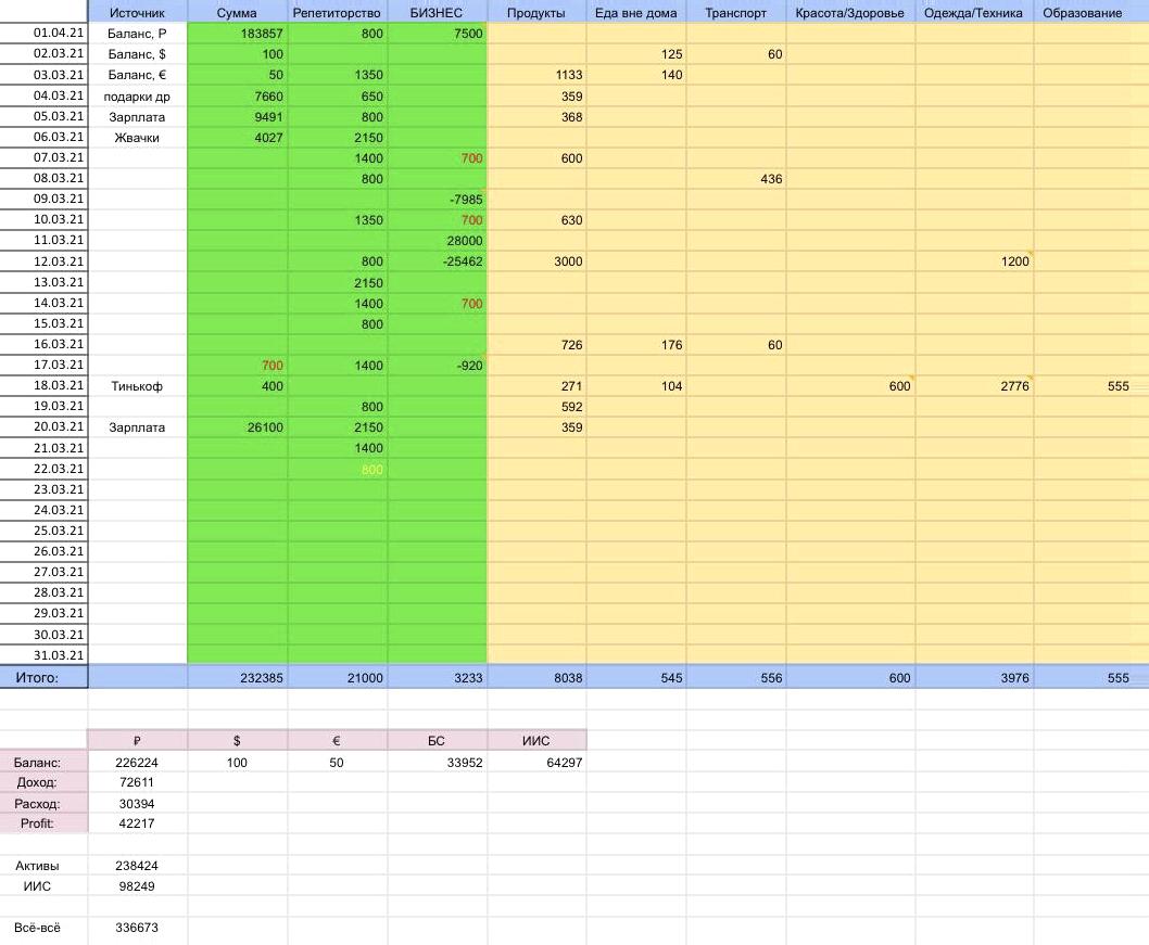 Вот так выглядит моя таблица учета