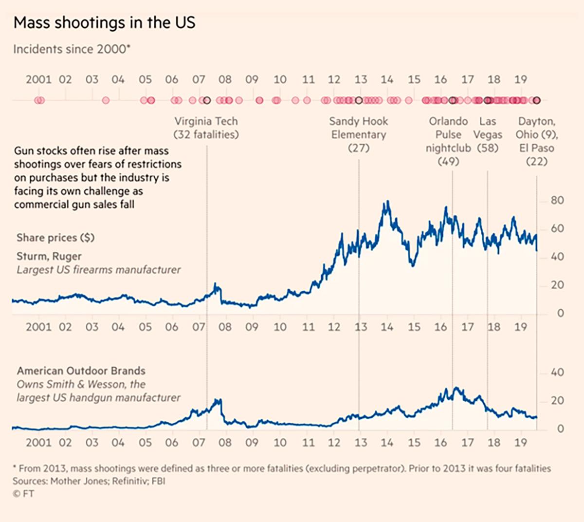 Корреляция между массовой стрельбой и ростом акций производителей оружия. Источник:FinancialTimes