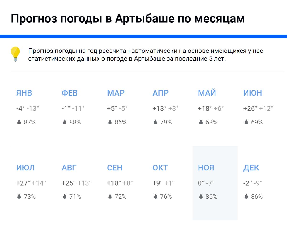 Пляжный сезон наозере идет только летом. Вэто время воздух прогревается до27°C. Источник: pogoda.mail.ru