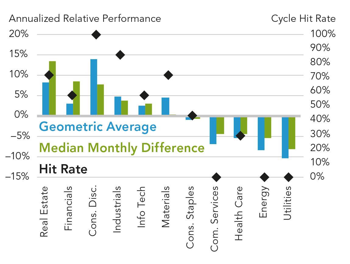 Показатели секторов относительно рынка на ранней фазе делового цикла