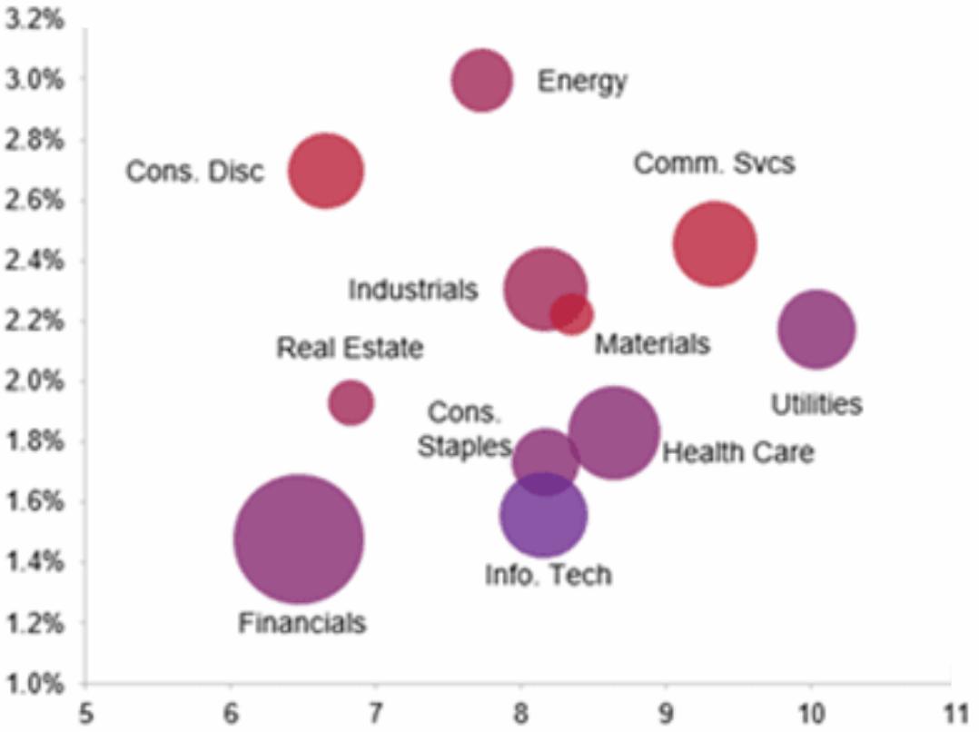 Средняя доходность облигаций разных секторов: вертикаль слева — годовая доходность в процентах, горизонталь снизу — количество лет до погашения. Цветовая дифференциация по кредитному рейтингу S&P;500 — чемкраснее, темхуже; размер круга — рыночная капитализация сектора. Секторы: energy — энергетика, cons. disc. — потребительские товары, industrials — промышленность, comm. svcs — коммуникации, materials — материалы, real estate — недвижимость, cons. staples — продовольствие, health care — здравоохранение, utilities — ЖКХ, info. tech — ИТ, financials — финансы. Источник: Daily Shot