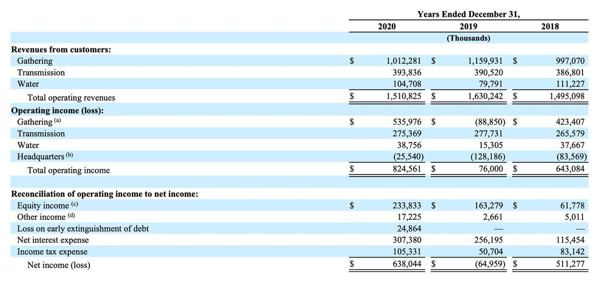 Финансовый результат компании по сегментам в тыс. долларов. Источник: годовой отчет компании, стр.122