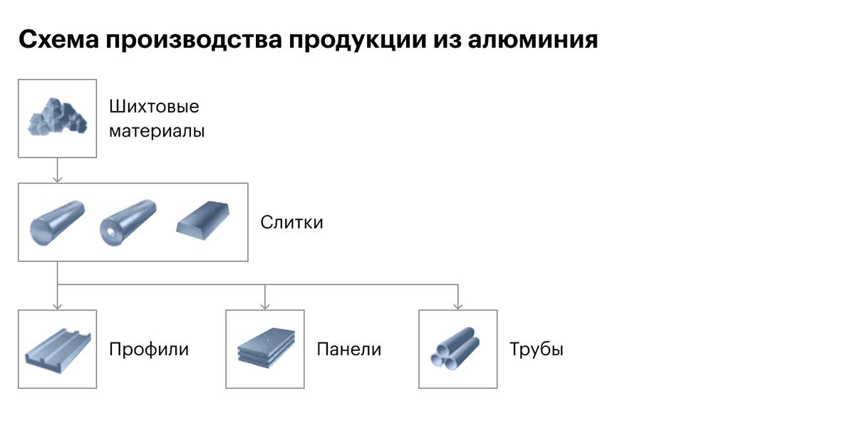 Источник: «ВСМПО-Ависма»