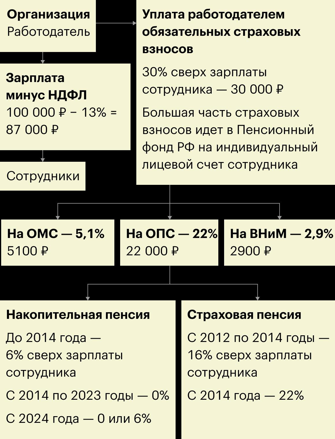 Куда идут страховые взносы за работника с зарплатой 100 000<span class=ruble>Р</span>