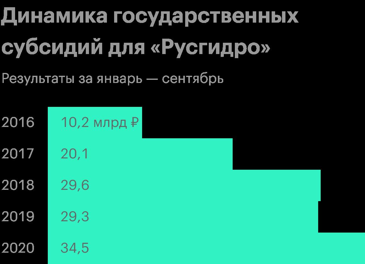 Источник: финансовая отчетность «Русгидро»