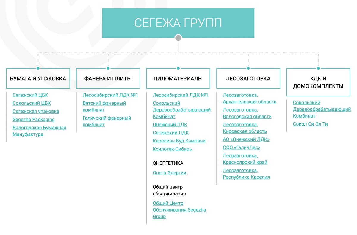 Структура производственных активов. Источник: сайт компании
