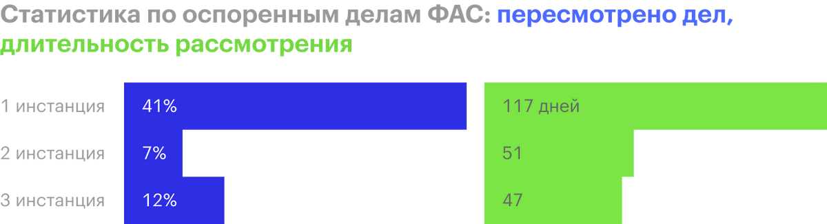 Источник: бюллетень антимонопольной статистики