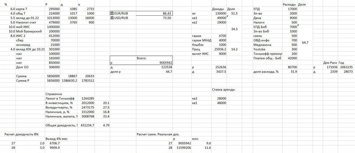 Моя таблица доходов, трат и сбережений