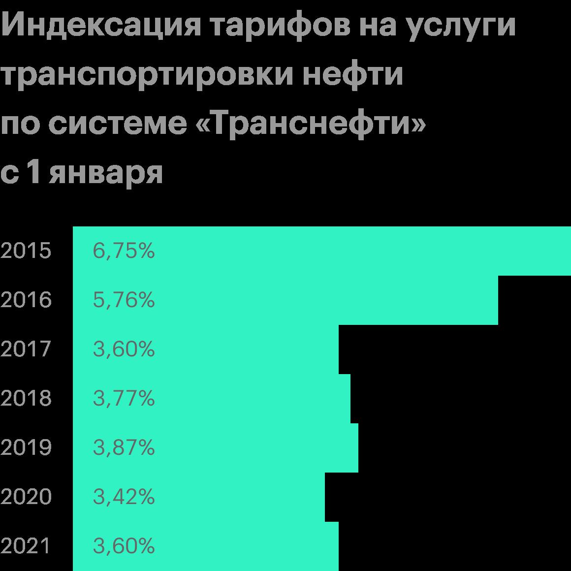 Источник: данные ФАС, информация «Транснефти» дляинвесторов