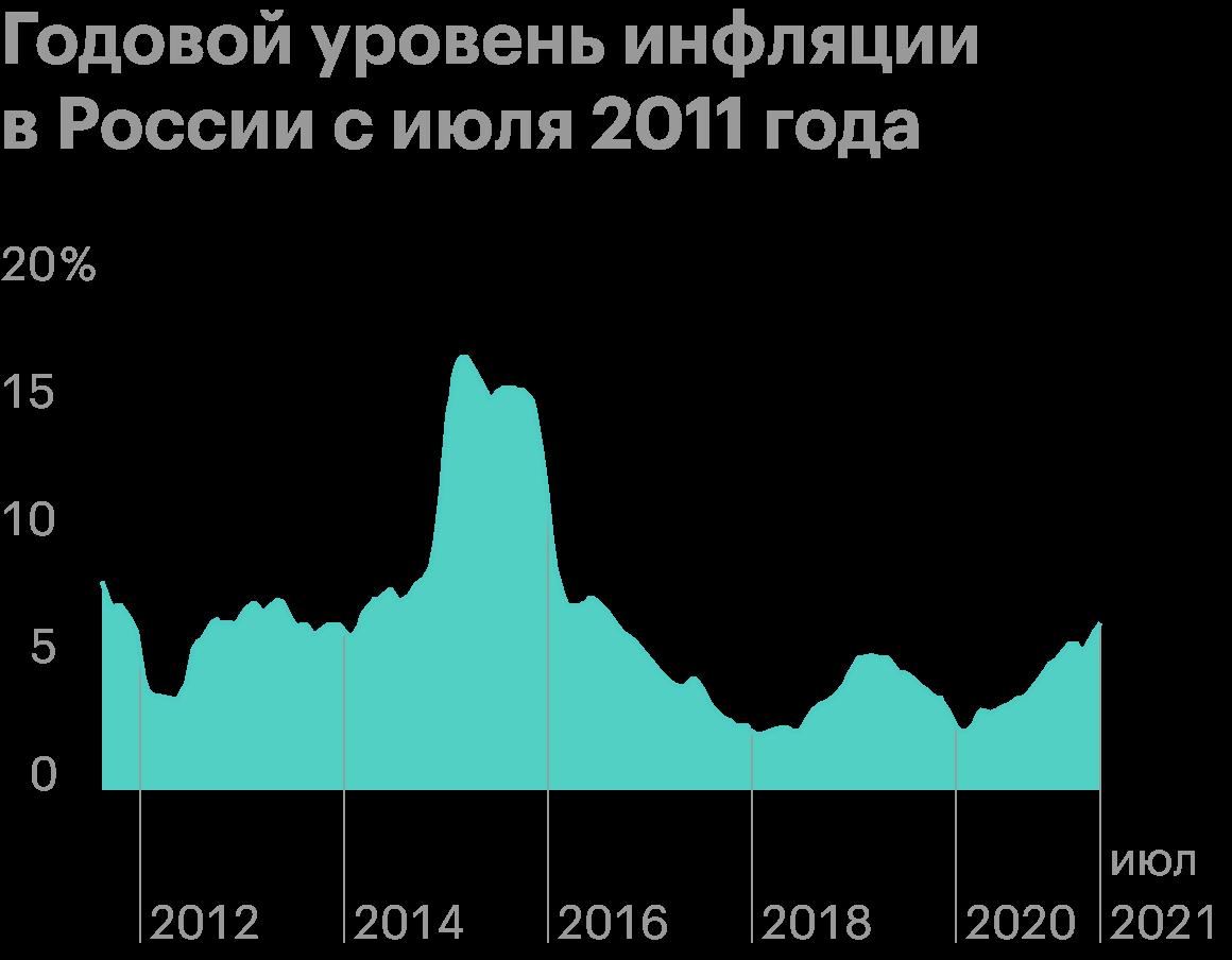 Источник: уровень-инфляции.рф