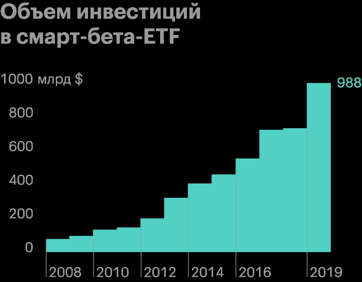 Объем инвестиций в смарт-бета-ETF на конец 2019года составил 988млрд долларов. Источник: Nasdaq