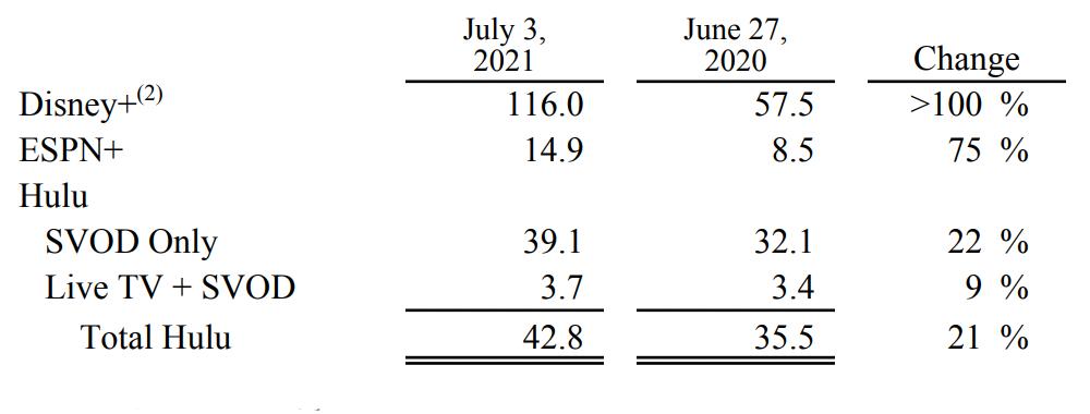 Число подписчиков на сервисы компании, по данным отчета за третий квартал. Источник: Disney