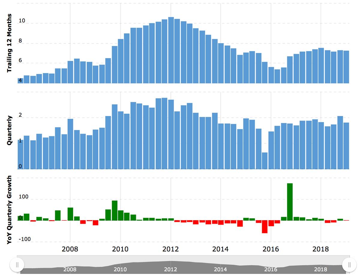 Выручка Newmont Goldcorp. Сверху — изменения в годовом выражении, посередине — в квартальном, снизу — квартальный рост/убыток в процентах по сравнению с предыдущим годом. Источник: MacroTrends