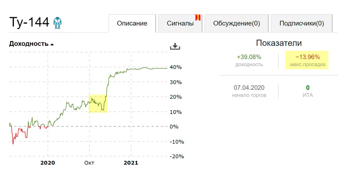 Иногда заметно, что сервис манипулирует информацией на графиках. Тут можно посчитать, что в какой-то момент значения падали на42%, но сервис показывает, что максимальная просадка составила13,96%