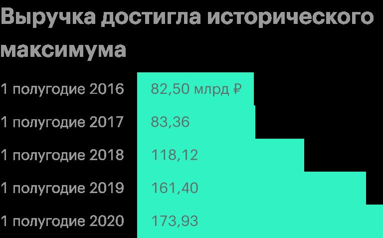 Источник: финансовая отчетность «М-видео-эльдорадо» за 1 полугодие 2020года по МСФО