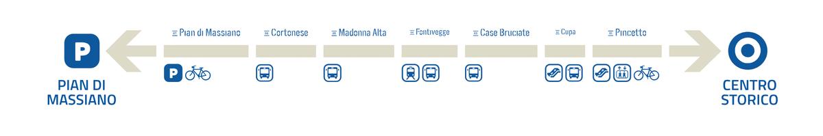 У мини-метро всего одна линия. Источник: Minimetrospa.it
