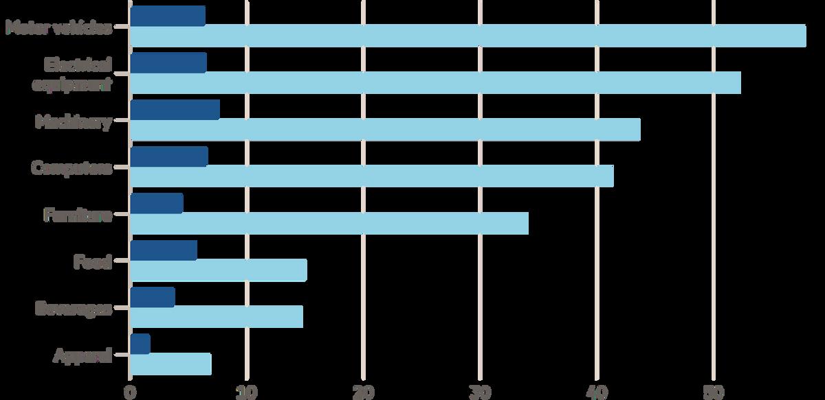 Промышленные предприятия в ЕС, сообщающие о недостатке сырья и оборудования, которые ограничивают производство по видам, в процентах от каждого сектора. Автомобили, электрическое оборудование, машиностроение, компьютеры, мебель, еда, напитки, ткани. Синий — средние показатели 1991—2000; голубой — август 2021. Источник: Financial Times