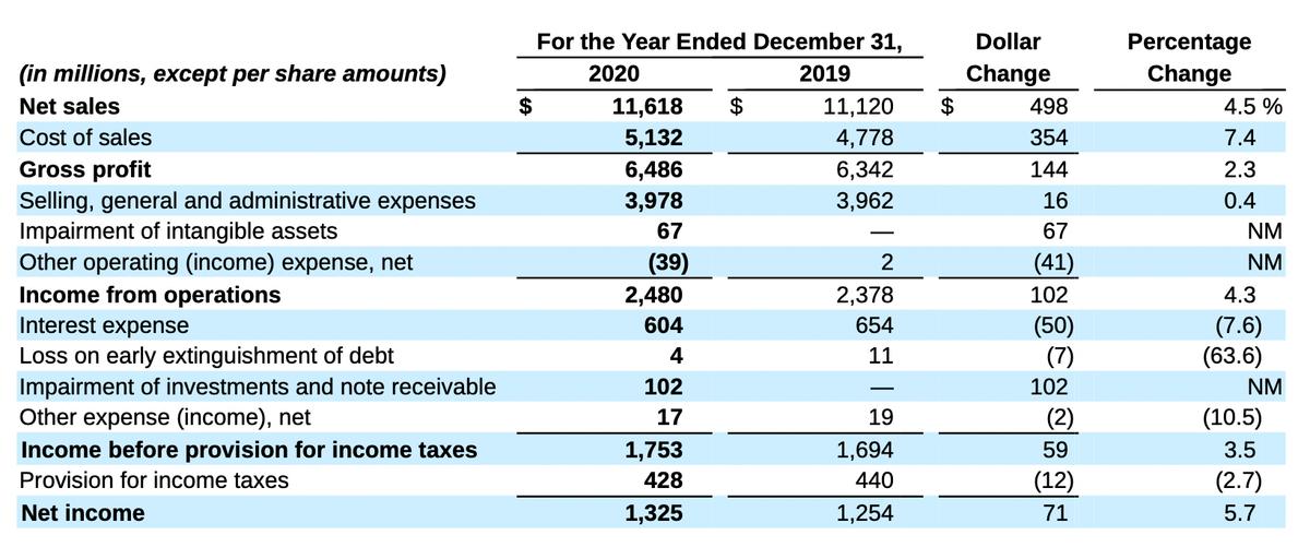 Финансовый результат компании. Источник: годовой отчет компании, стр.27(31)