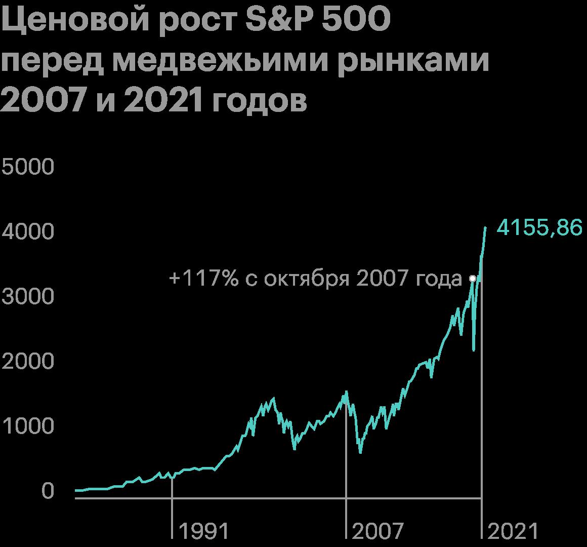 От максимума в октябре 2007года, непосредственно перед медвежьим рынком, до максимума в феврале 2021года, перед следующим медвежьим рынком, ценовой рост индекса S&P; 500составил 117%. Видно, что бычий тренд длится дольше и его импульс сильнее медвежьего. Источник: Google Finance