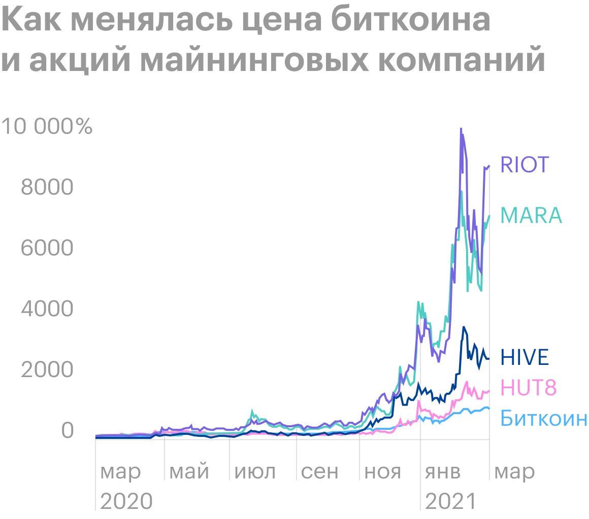 Акции майнеров подорожали в разы сильнее биткоина. Источник: CNBC