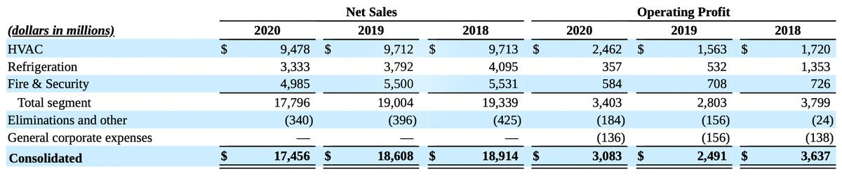 Финансовые показатели компании в миллионах долларов. Источник: годовой отчет компании, стр.97(98)