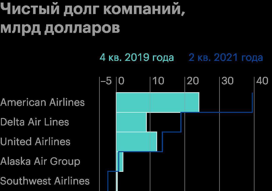 Источник: отчеты компаний Alaska Air Group, Southwest Airlines, Delta Air Lines, United Airlines, American Airlines