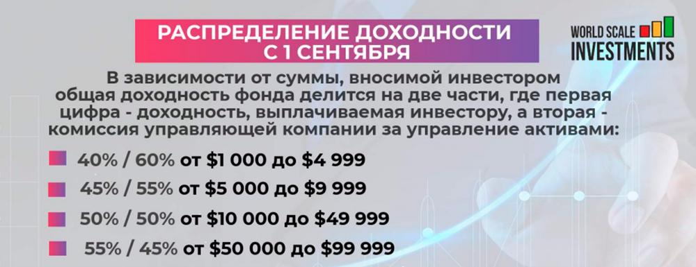 С сентября комиссию за «управление активами» обещали поднять. Это стимулировало людей вкладывать деньги как можно быстрее