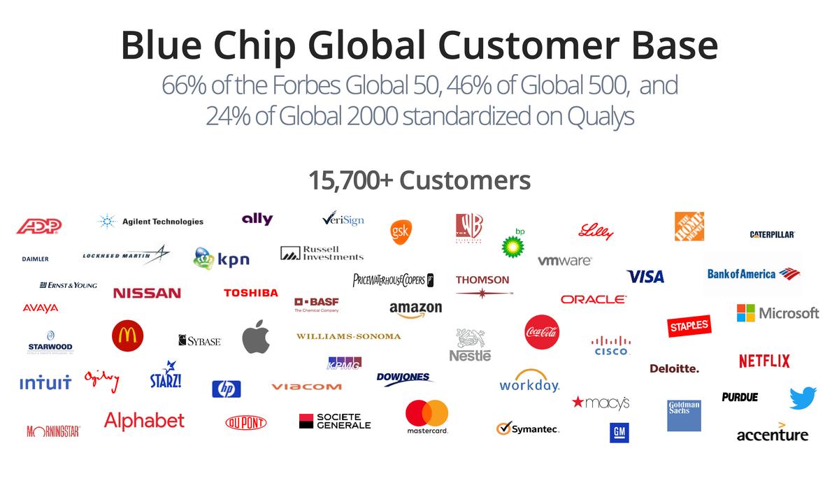 Логотипы некоторых клиентов компании. Всего у Qualys свыше 15,7тысячи клиентов: 66% компаний из списка Forbes Global, 46% компаний из списка Global500 и 24% — из списка Global2000. Источник: презентация компании, слайд 6