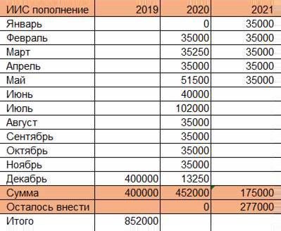 Таблица по ИИС за последние годы