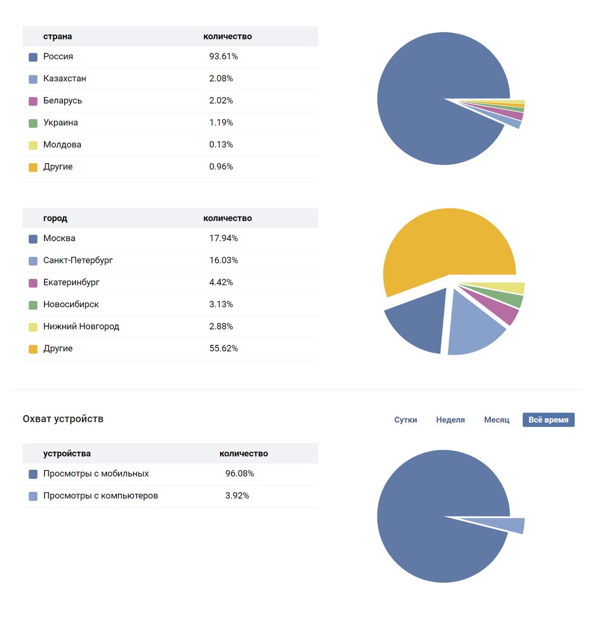 География подписчиков и устройства