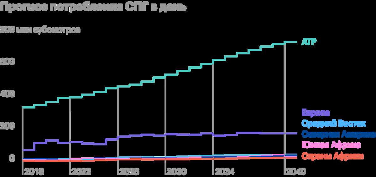 Прогноз потребления СПГ. По вертикали — миллионы кубометров потребления в день. Источник: презентация «Новатэка»