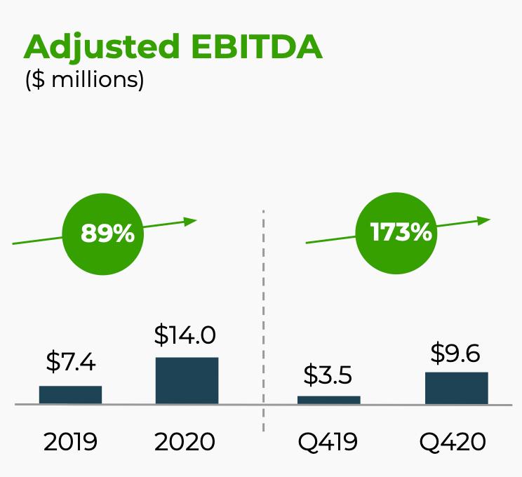 Скорректированная EBITDA компании в миллионах долларов, рост в процентах. Источник: презентация компании, слайд 5
