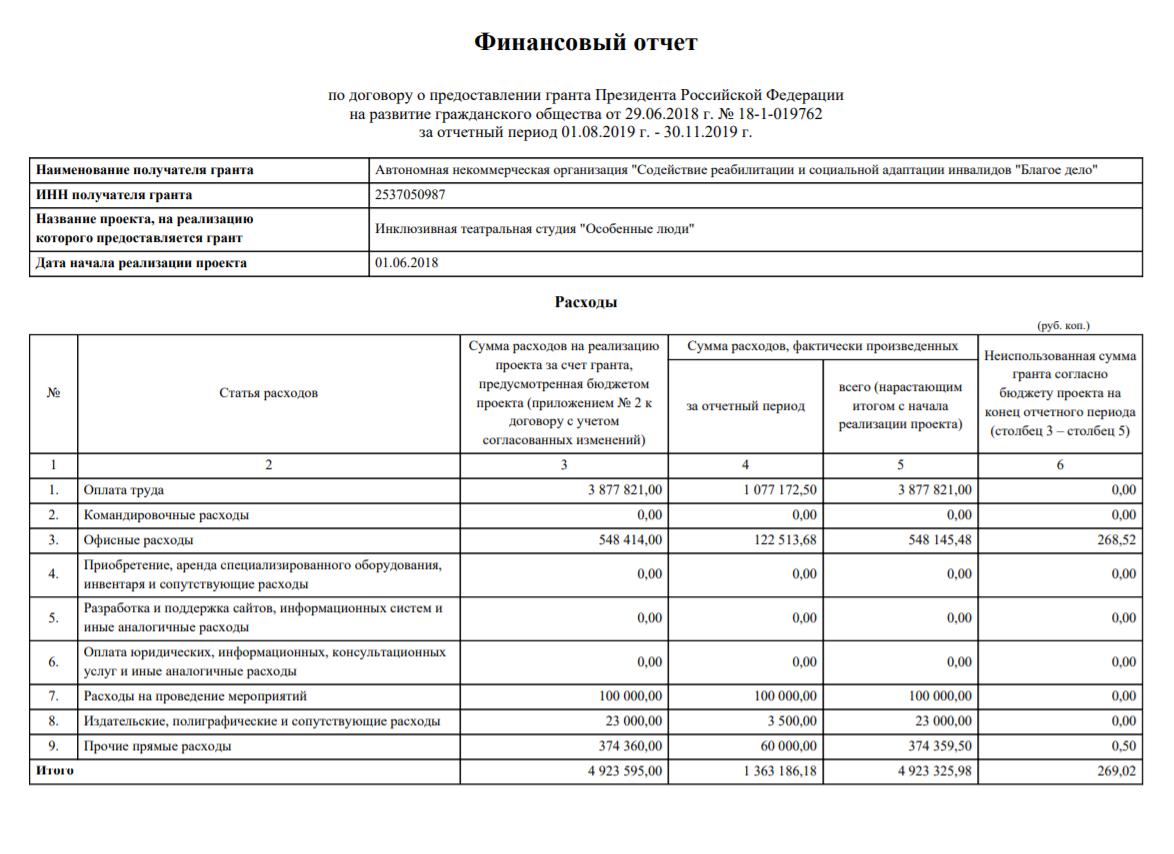Это итоговый финансовый отчет о реализации нашего предыдущего президентского гранта натеатральную студию. Внем 13страниц. Составить отчет помогает бухгалтер, новсе равно дляменя процесс несамый простой