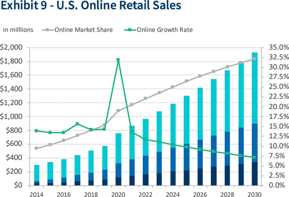 Онлайн-продажи в США в миллионах долларов и процент от общей структуры розничных продаж в США. Зеленый — темпы роста онлайн-продаж, серый — доля онлайн-продаж в общей структуре розницы. Источник: FTI Consulting, 2021 Online Retail Forecast Report, стр.7
