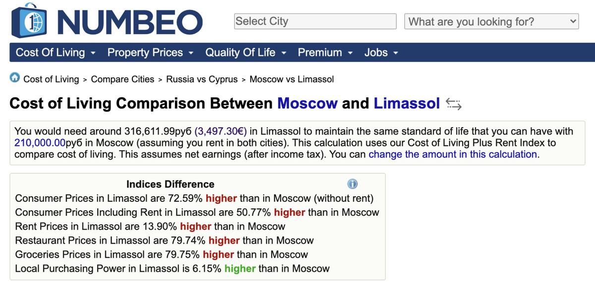 Сравнение цен в Москве и Лимасоле на сайте Numbeo кажется мне корректным